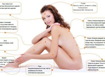 Психосоматические причины женских болезней