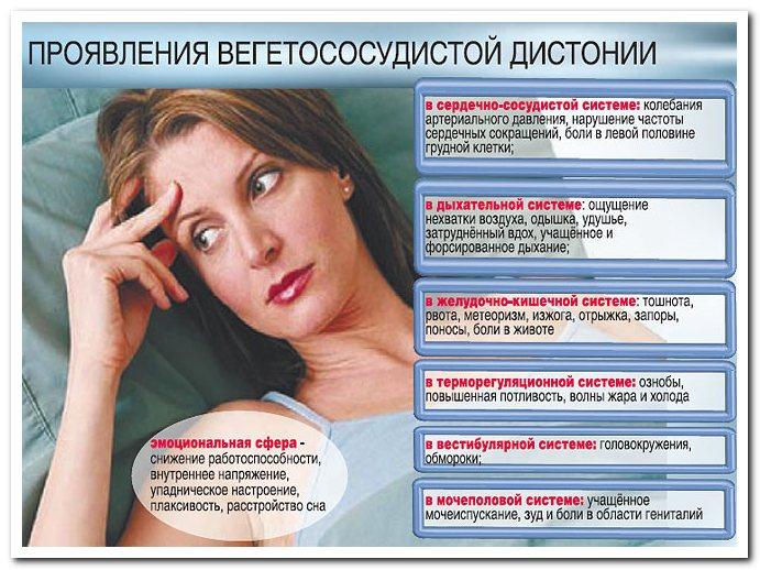 Психосоматика: Вегетососудистая дистония.