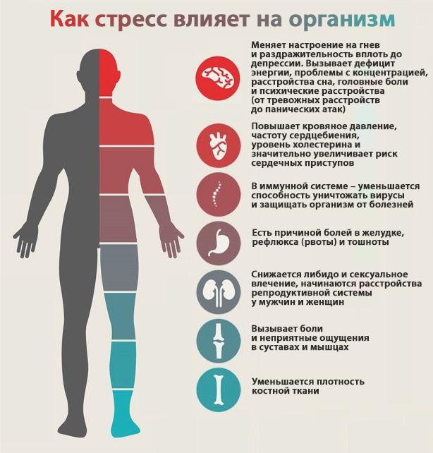 Психология болезней тела.